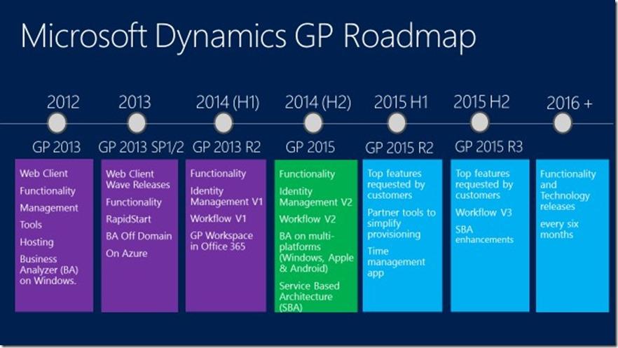 Microsoft Dynamics Gp Microsoft Dynamics 365 For Salescrm