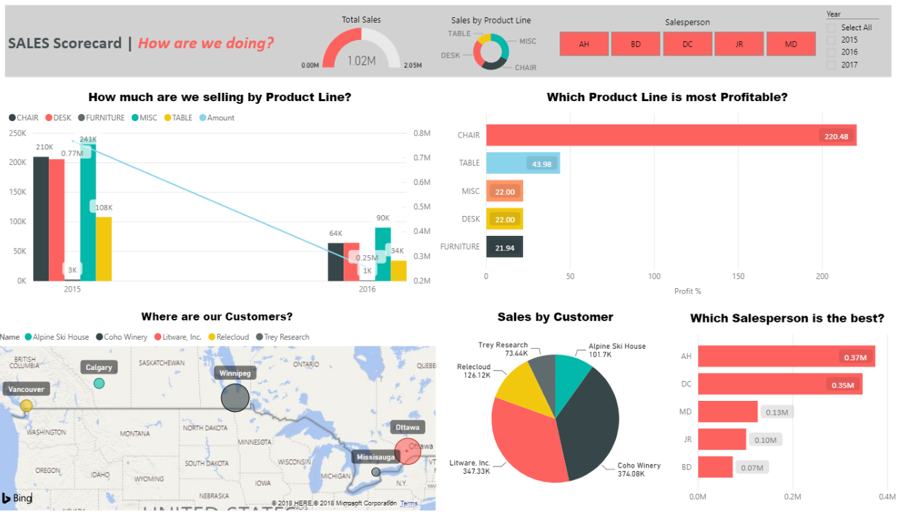 Financials + Sales Power BI Dashboard